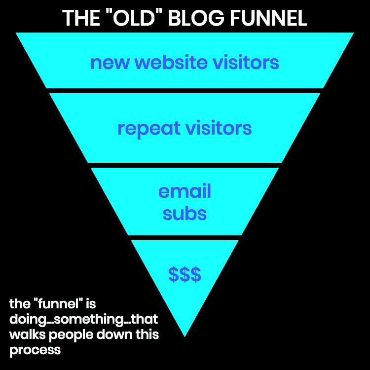 BLOGGING FUNNEL