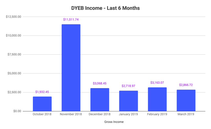 past 6 months blog revenue