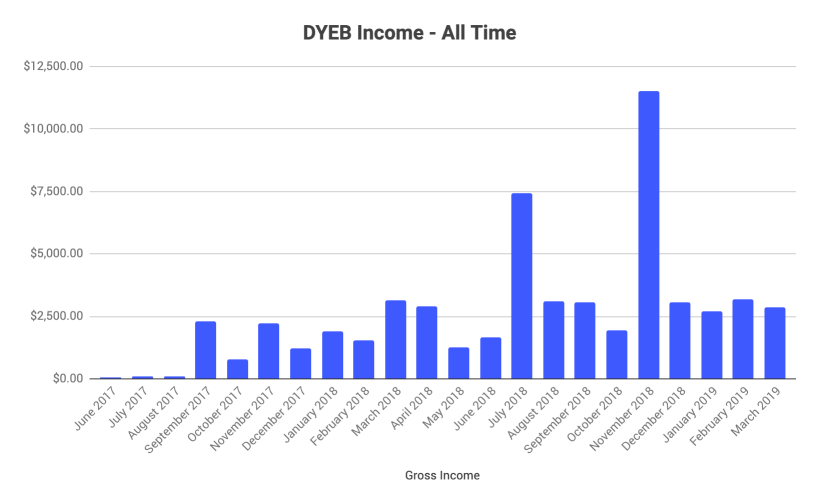 monthly blog income