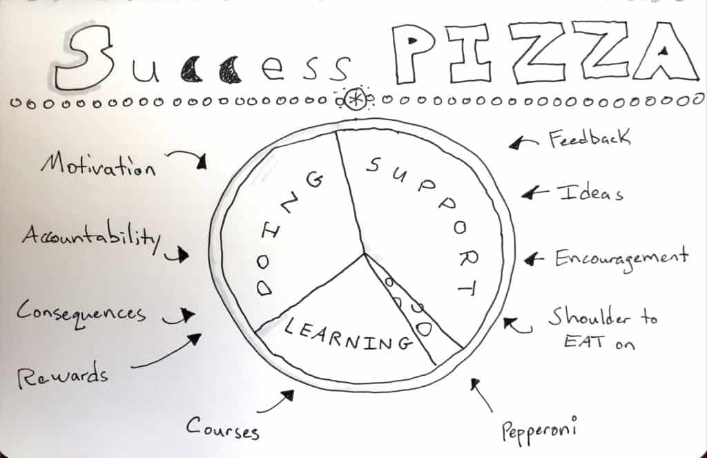 success pizza